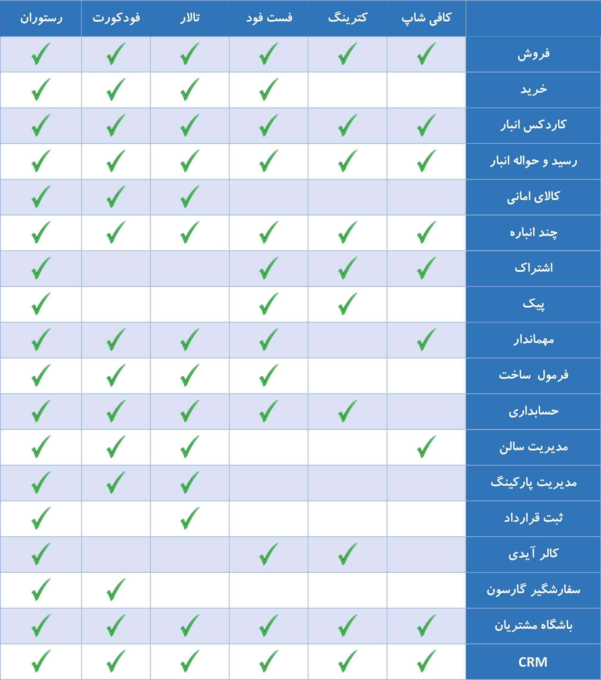 مقایسه نرم افزارهای رستورانی اریانا